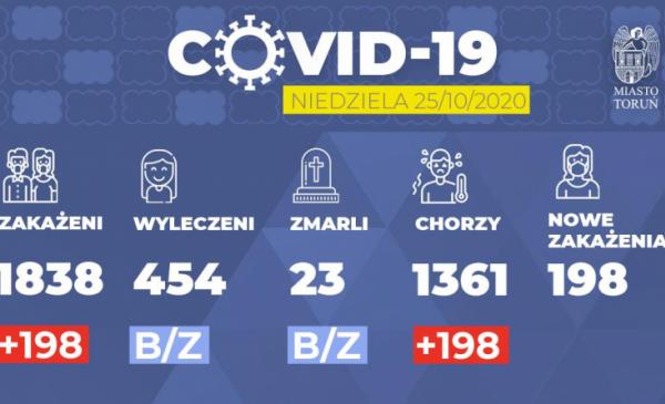 Grafika pokazuje dane dotyczące zakażenia Covid-19 w Toruniu