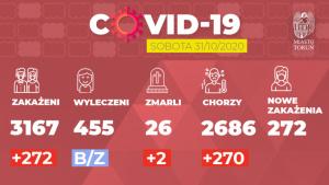 Infografika z najważniejszymi danymi epidemiologicznymi dla Torunia na dzień 31.10