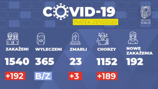 Grafika przedstawia liczbę zakażonych, chorych, ozdrowieńców i zmarłych w Toruniu na dzień 23.10.2020
