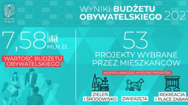 Budżet obywatelski 2021. Wyniki. Grafika informacyjna.