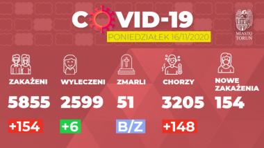 Grafika pokazuje liczbę zakażeń Covid-19 w Toruniu w dniu 16.11.2020 r.